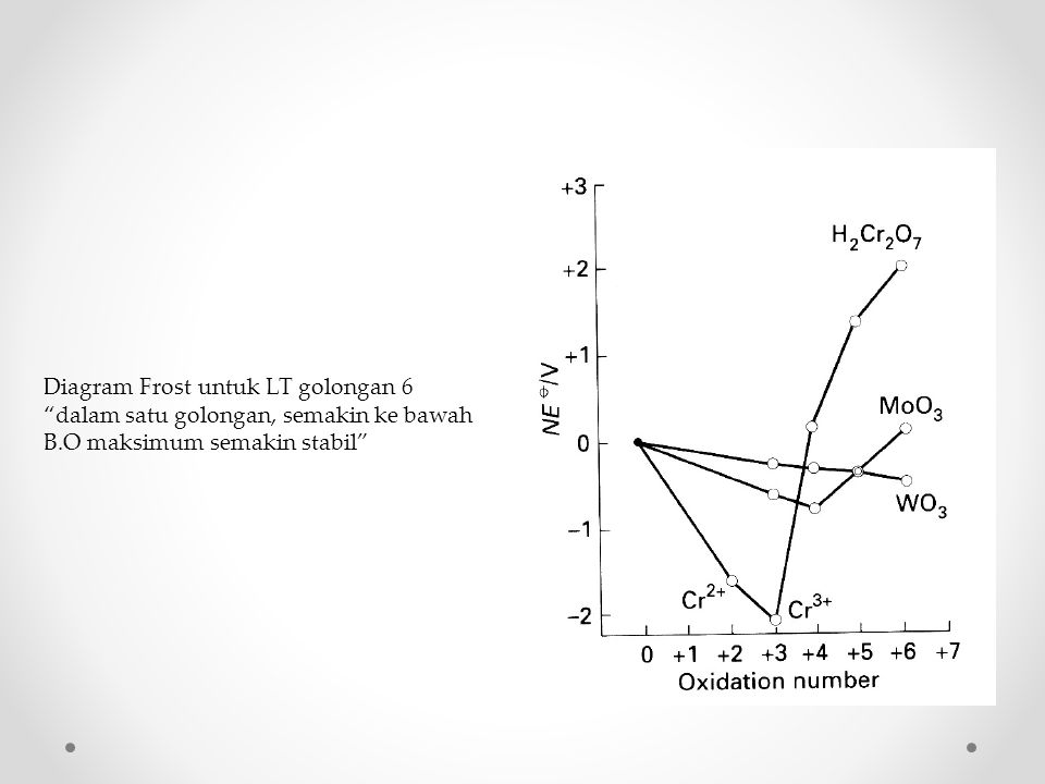 Diagram Frost untuk LT golongan 6