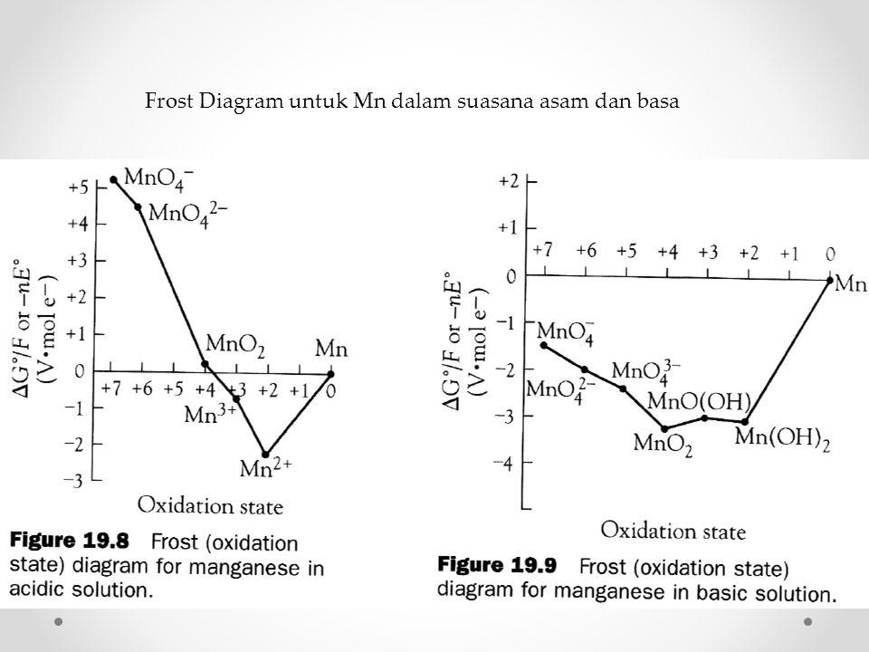 Frost Diagram untuk Mn dalam suasana asam dan basa
