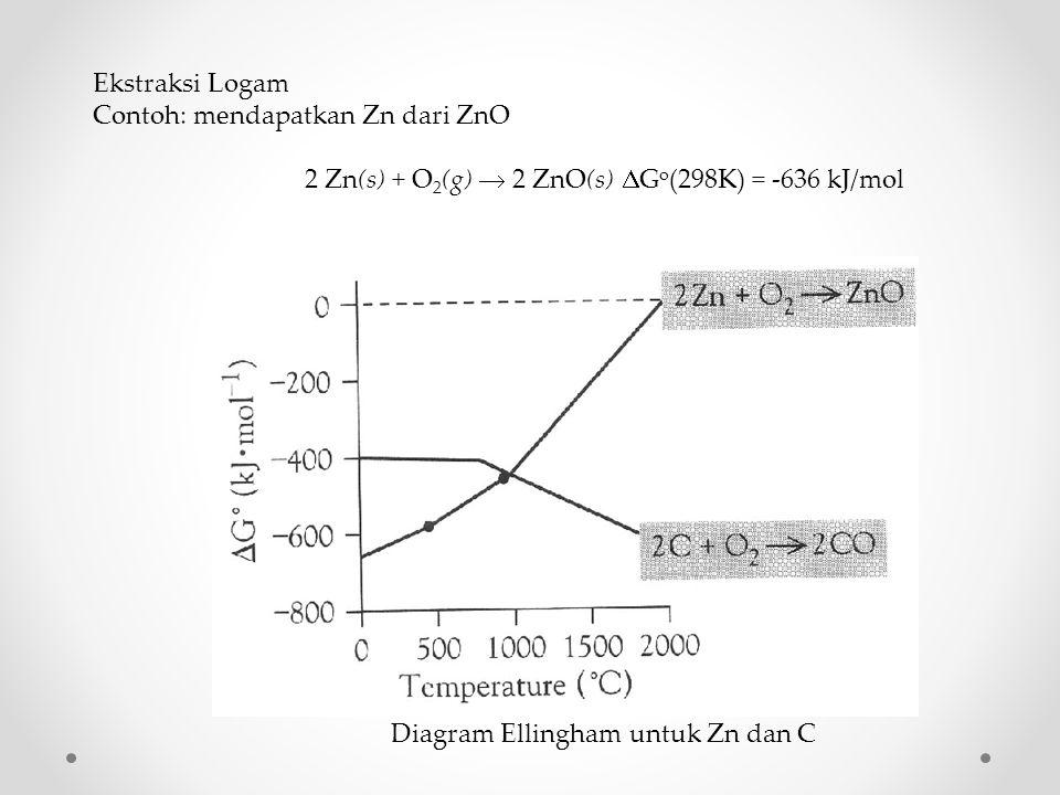 Ekstraksi Logam Contoh: mendapatkan Zn dari ZnO. 2 Zn(s) + O2(g)  2 ZnO(s) DGo(298K) = -636 kJ/mol.