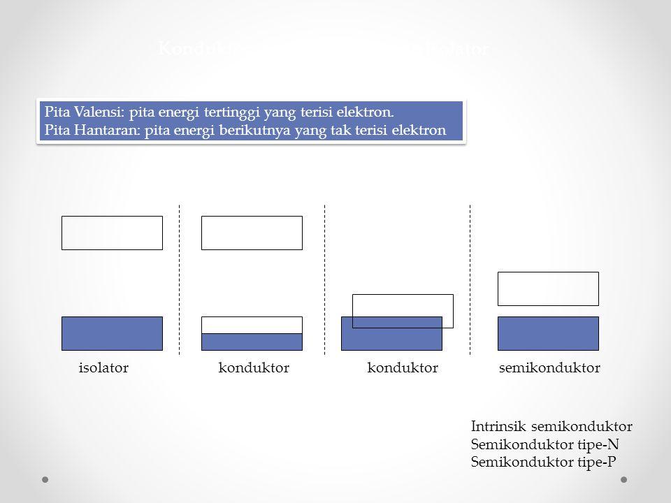 Konduktor, semikonduktor dan Isolator