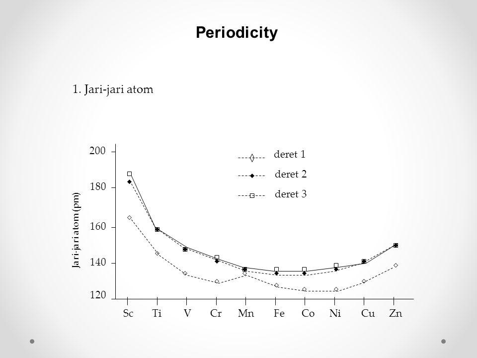 Periodicity 1. Jari-jari atom 120 140 160 180 200 deret 1 deret 2