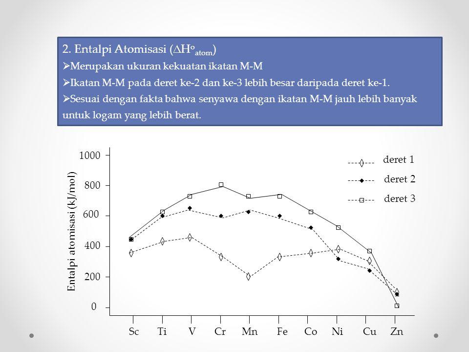2. Entalpi Atomisasi (DHoatom)