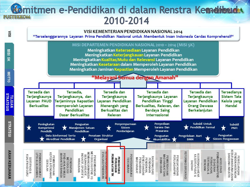 Komitmen e-Pendidikan di dalam Renstra Kemdibud 2010-2014
