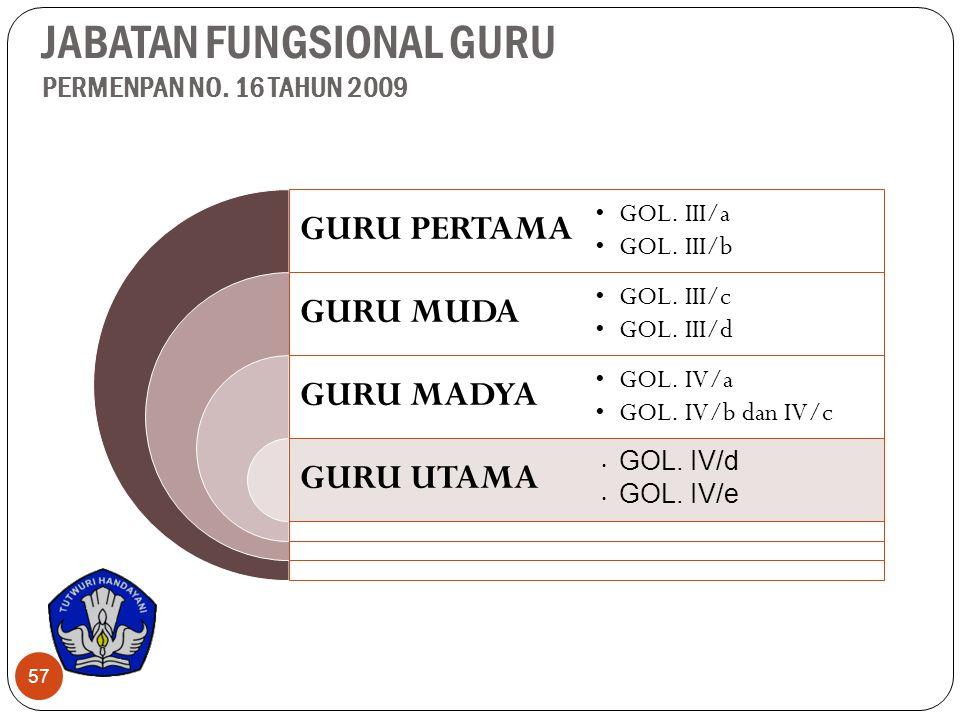 JABATAN FUNGSIONAL GURU PERMENPAN NO. 16 TAHUN 2009