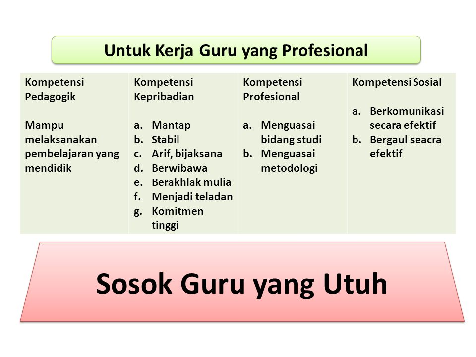 Untuk Kerja Guru yang Profesional