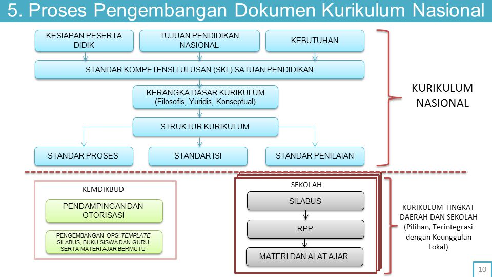 5. Proses Pengembangan Dokumen Kurikulum Nasional