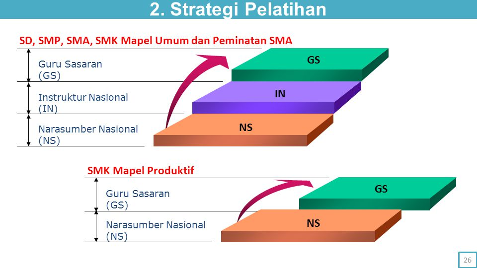 2. Strategi Pelatihan SD, SMP, SMA, SMK Mapel Umum dan Peminatan SMA