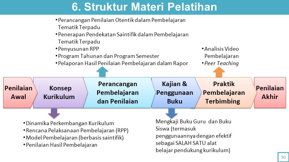 6. Struktur Materi Pelatihan