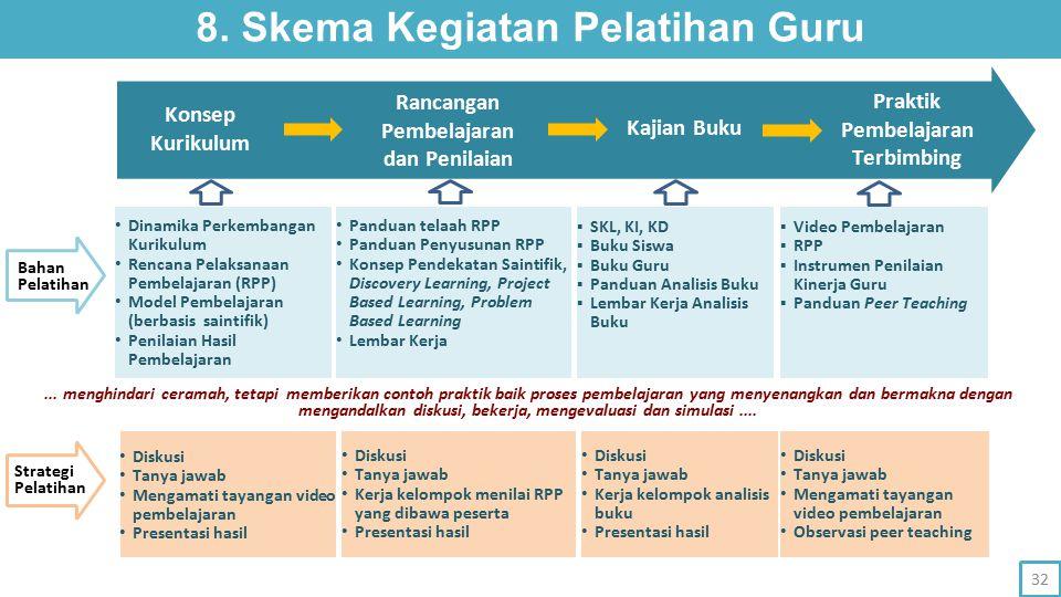 8. Skema Kegiatan Pelatihan Guru Pembelajaran Terbimbing