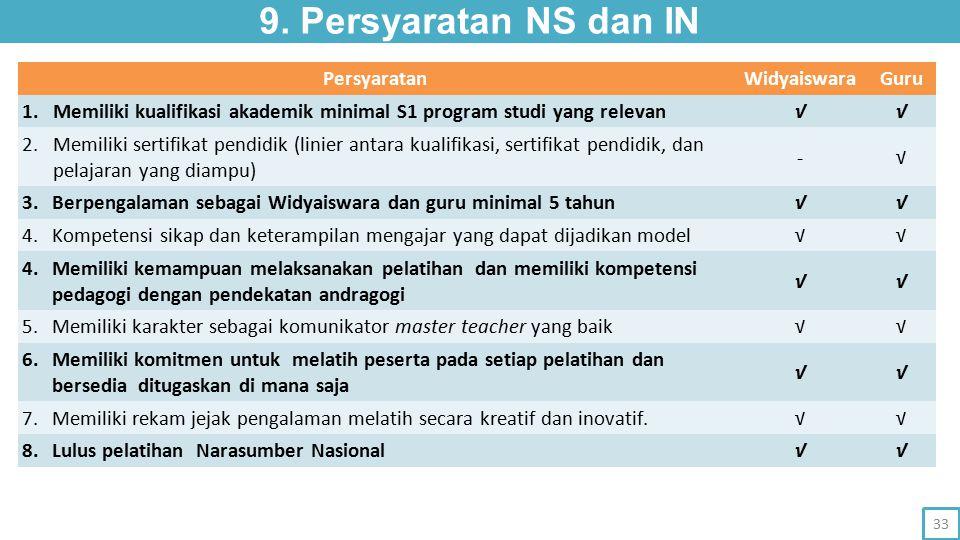 9. Persyaratan NS dan IN Persyaratan Widyaiswara Guru