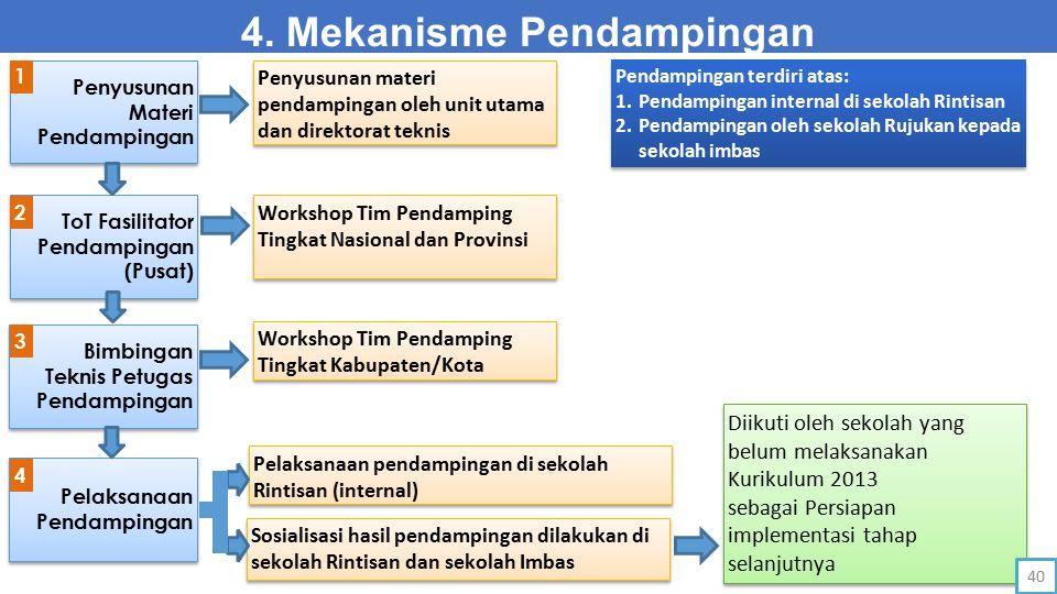 4. Mekanisme Pendampingan