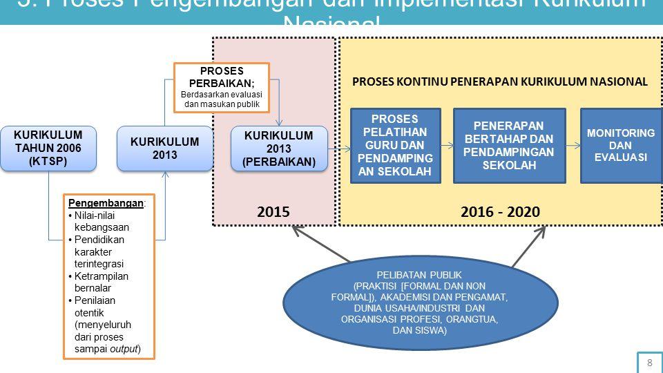 3. Proses Pengembangan dan Implementasi Kurikulum Nasional