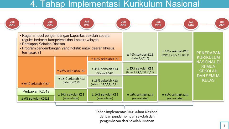 4. Tahap Implementasi Kurikulum Nasional