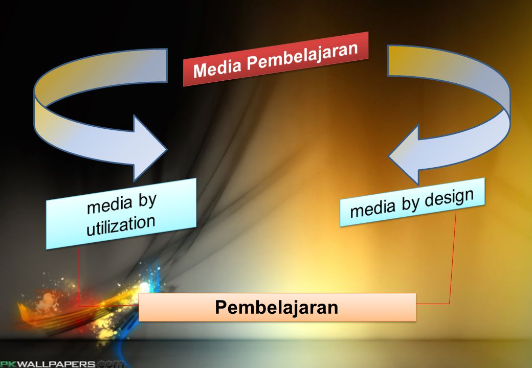 Media Pembelajaran media by utilization media by design Pembelajaran