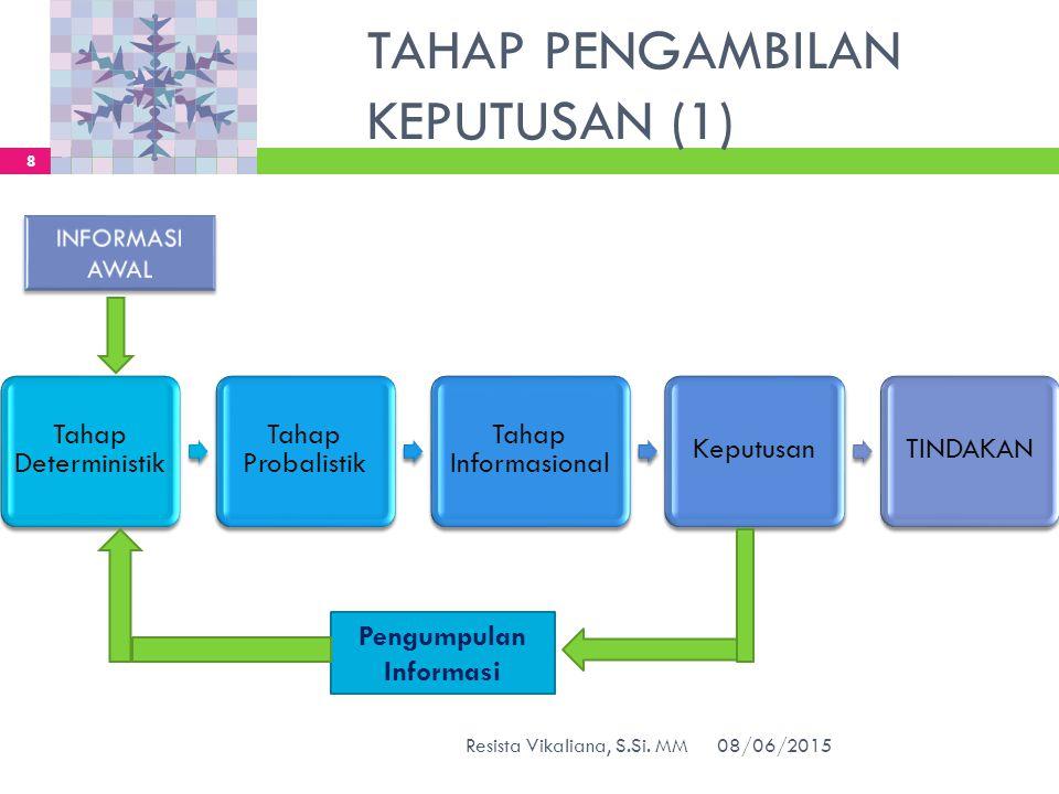 TAHAP PENGAMBILAN KEPUTUSAN (1)