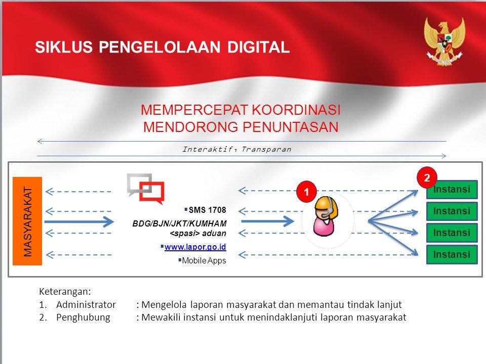 Siklus Pengelolaan Digital