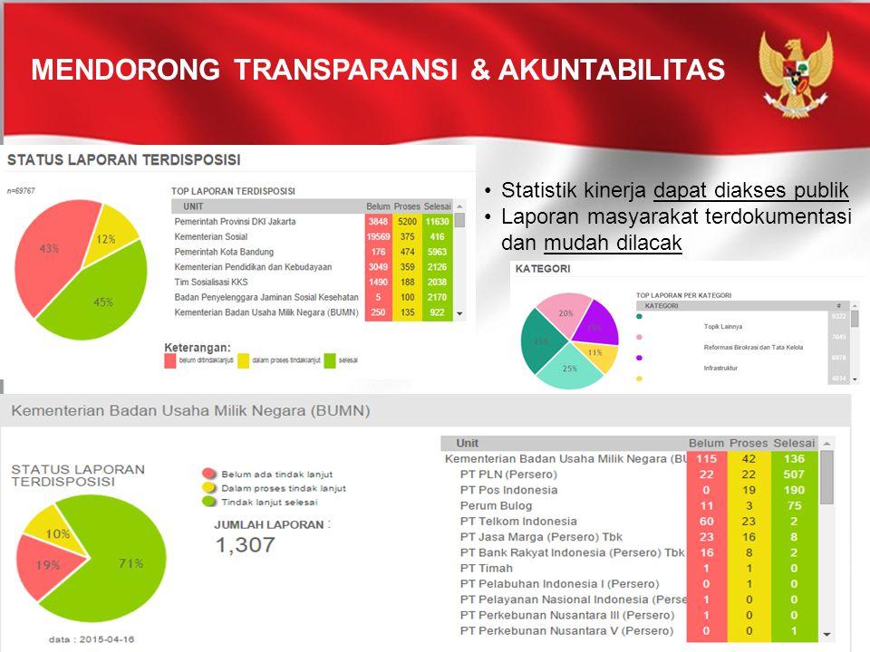 Mendorong Transparansi & Akuntabilitas