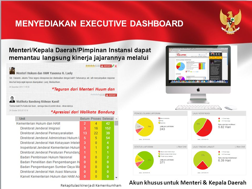 Menyediakan Executive Dashboard