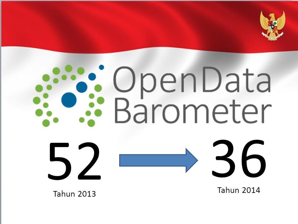 36 52. Pencapaian selama satu tahun terakhir untuk keterbukaan data di Indonesia: