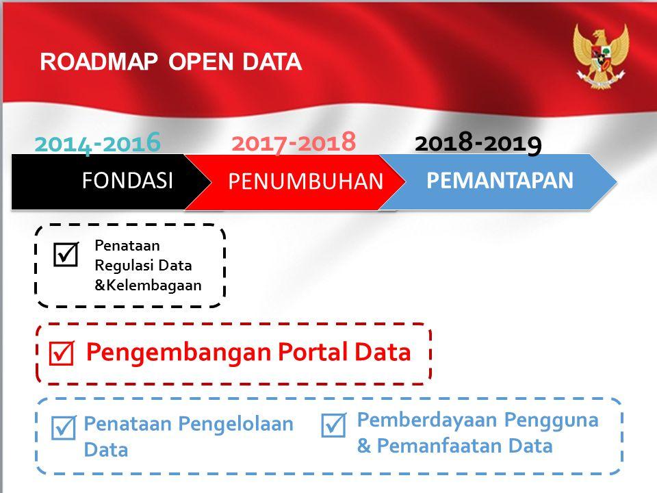   2014-2016 2017-2018 2018-2019 Pengembangan Portal Data FONDASI