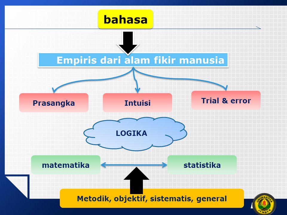 Empiris dari alam fikir manusia Metodik, objektif, sistematis, general