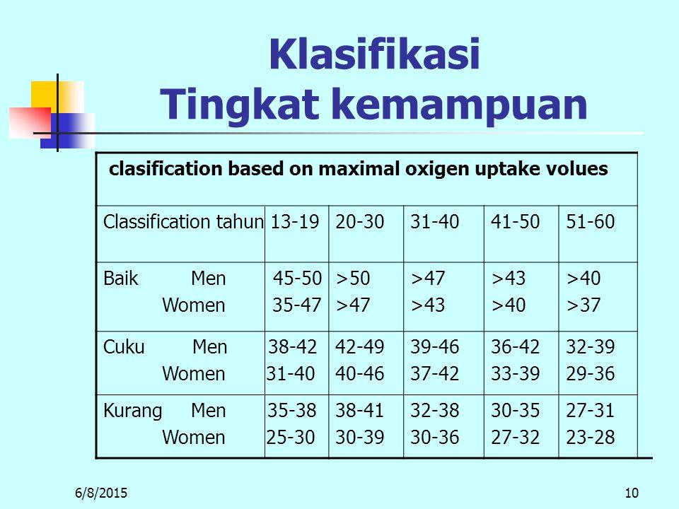 Klasifikasi Tingkat kemampuan