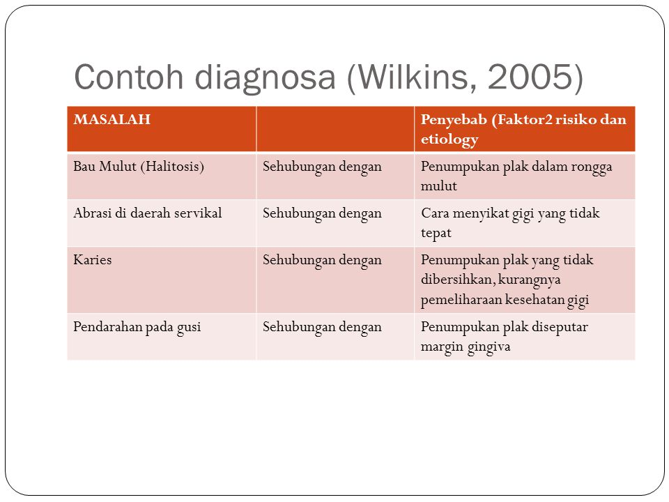 Contoh diagnosa (Wilkins, 2005)