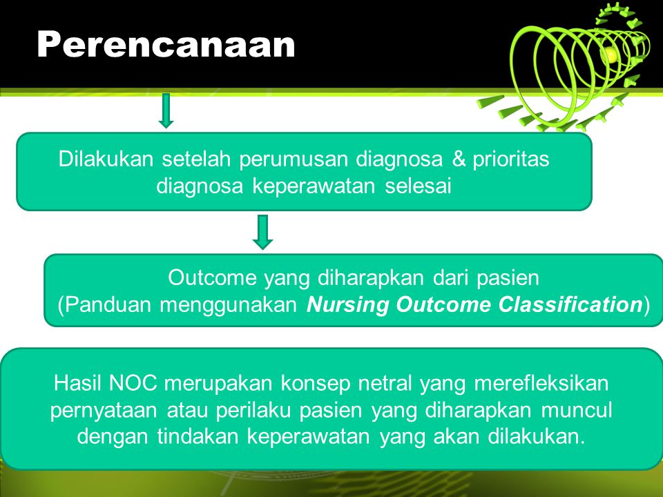 Perencanaan Dilakukan setelah perumusan diagnosa & prioritas diagnosa keperawatan selesai. Outcome yang diharapkan dari pasien.