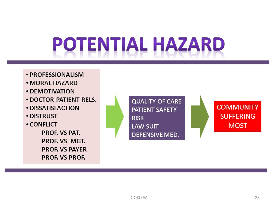 POTENTIAL HAZARD COMMUNITY SUFFERING MOST PROFESSIONALISM MORAL HAZARD