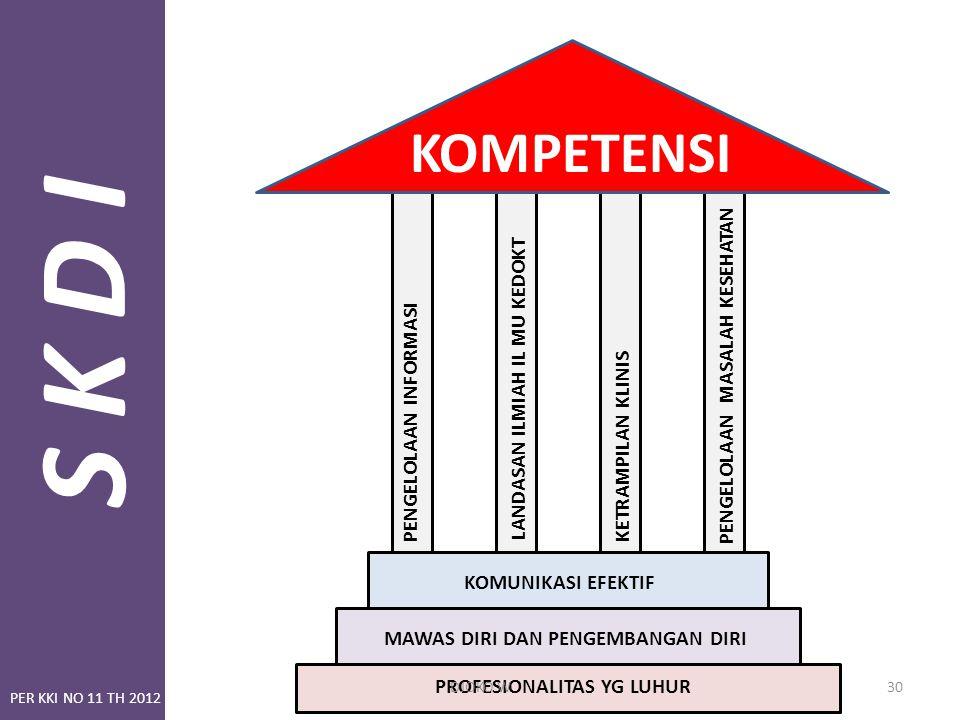 S K D I KOMPETENSI PENGELOLAAN MASALAH KESEHATAN