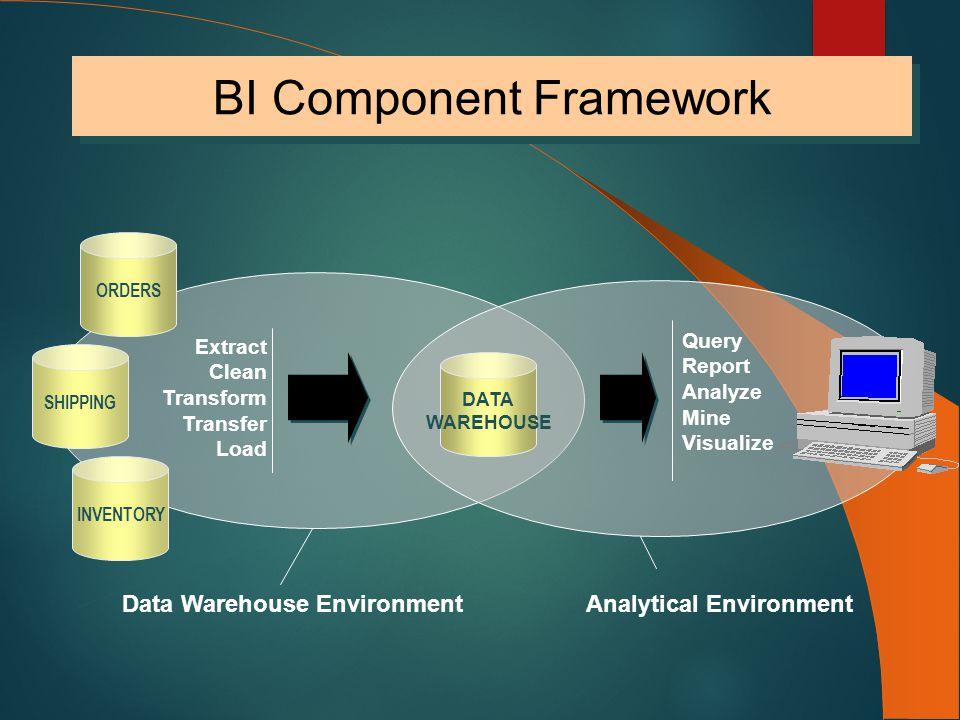 BI Component Framework