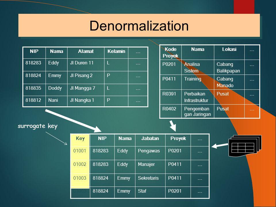 Denormalization surrogate key Kode Proyek Nama Lokasi  P0201 Analisa