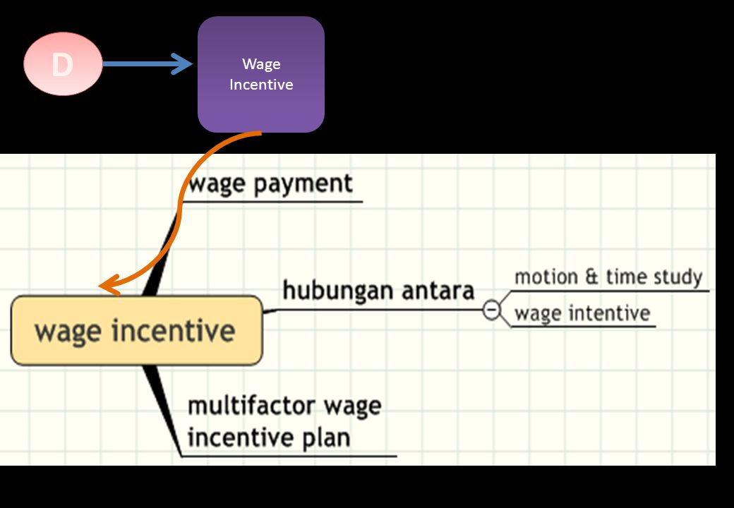 Wage Incentive D