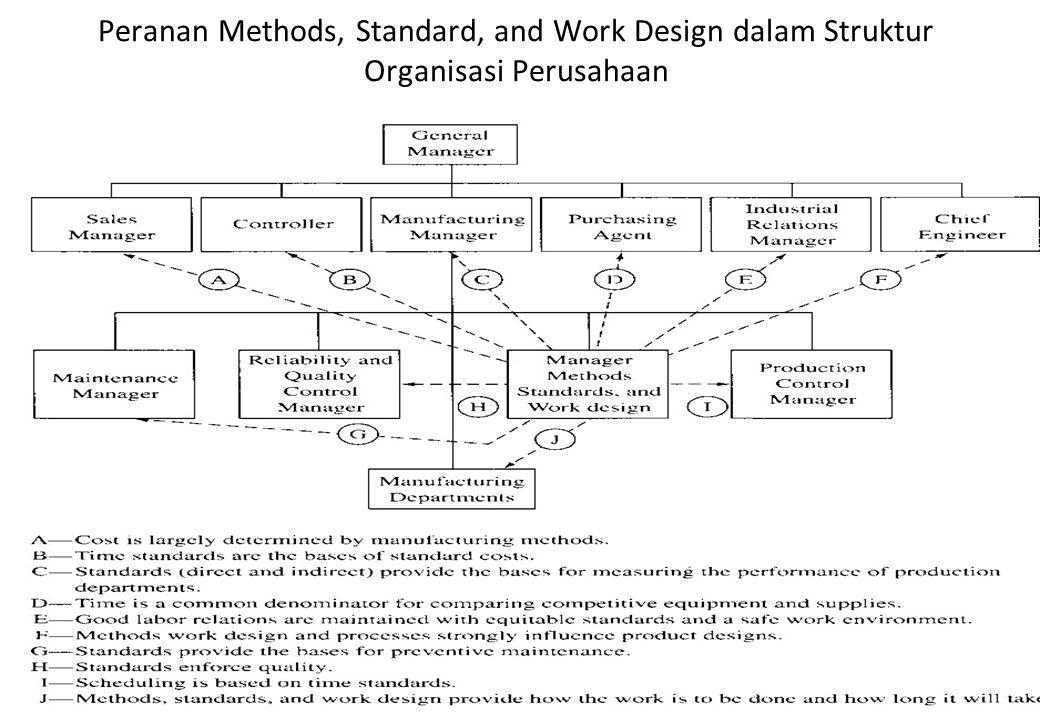Peranan Methods, Standard, and Work Design dalam Struktur Organisasi Perusahaan