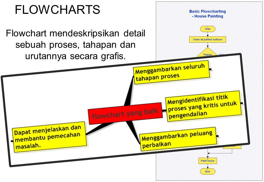 FLOWCHARTS Flowchart mendeskripsikan detail sebuah proses, tahapan dan urutannya secara grafis. 38