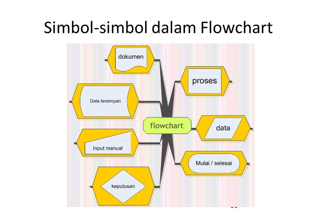 Simbol-simbol dalam Flowchart