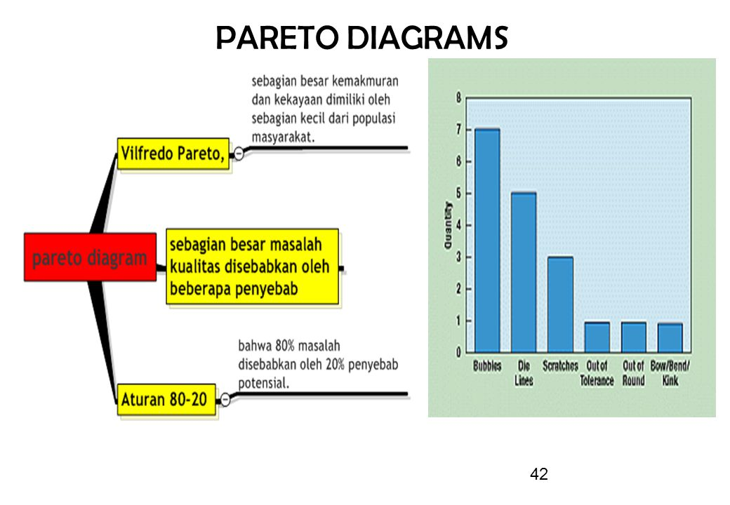 PARETO DIAGRAMS 42