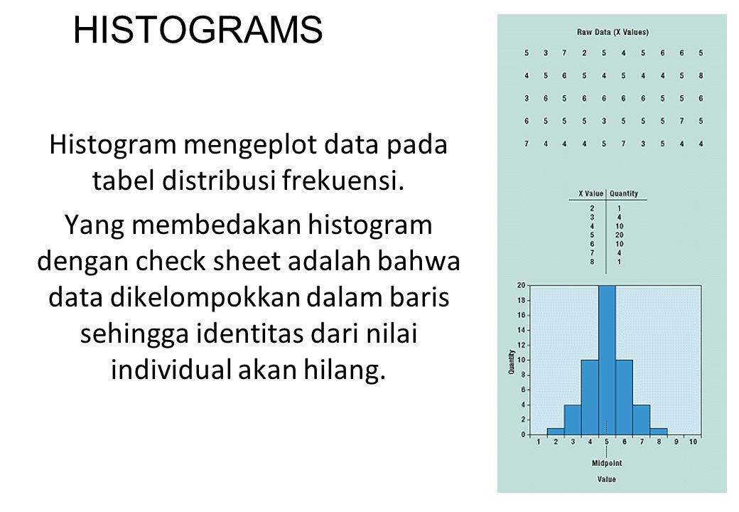 Histogram mengeplot data pada tabel distribusi frekuensi.