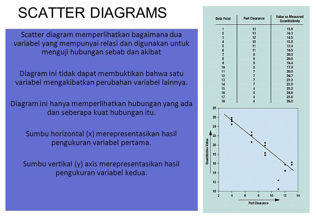 SCATTER DIAGRAMS Scatter diagram memperlihatkan bagaimana dua variabel yang mempunyai relasi dan digunakan untuk menguji hubungan sebab dan akibat.