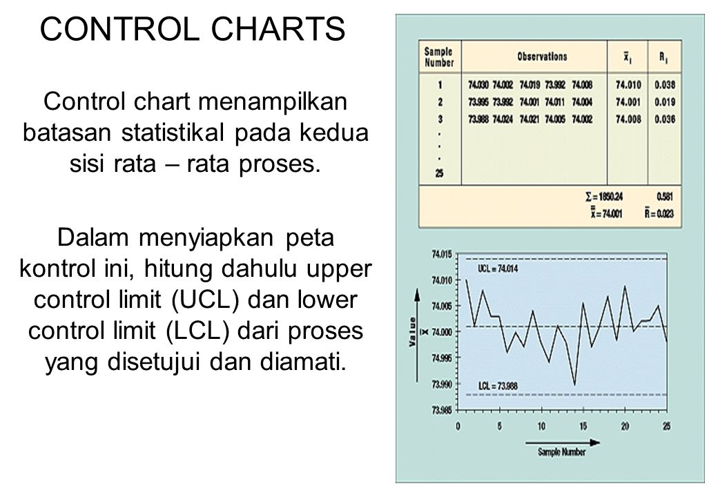 CONTROL CHARTS Control chart menampilkan batasan statistikal pada kedua sisi rata – rata proses.