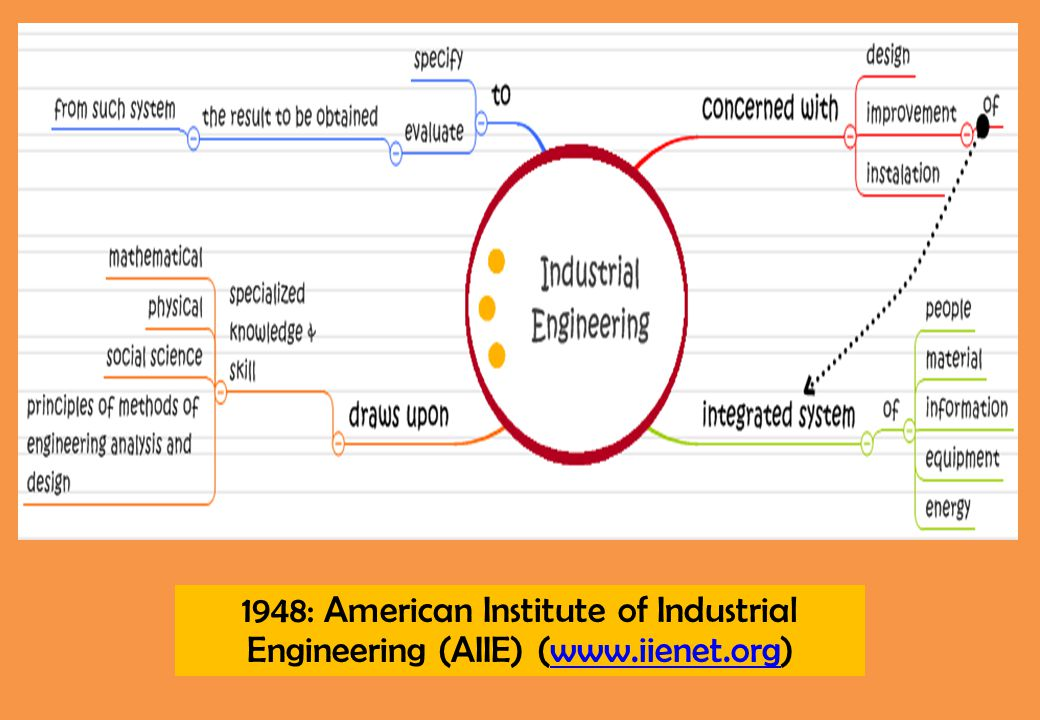 1948: American Institute of Industrial Engineering (AIIE) (www. iienet