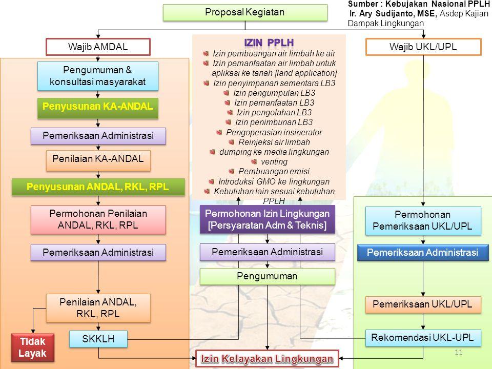 Penyusunan ANDAL, RKL, RPL Izin Kelayakan Lingkungan