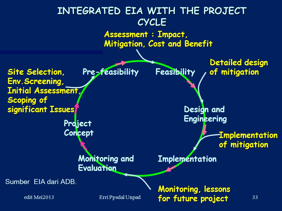 INTEGRATED EIA WITH THE PROJECT CYCLE