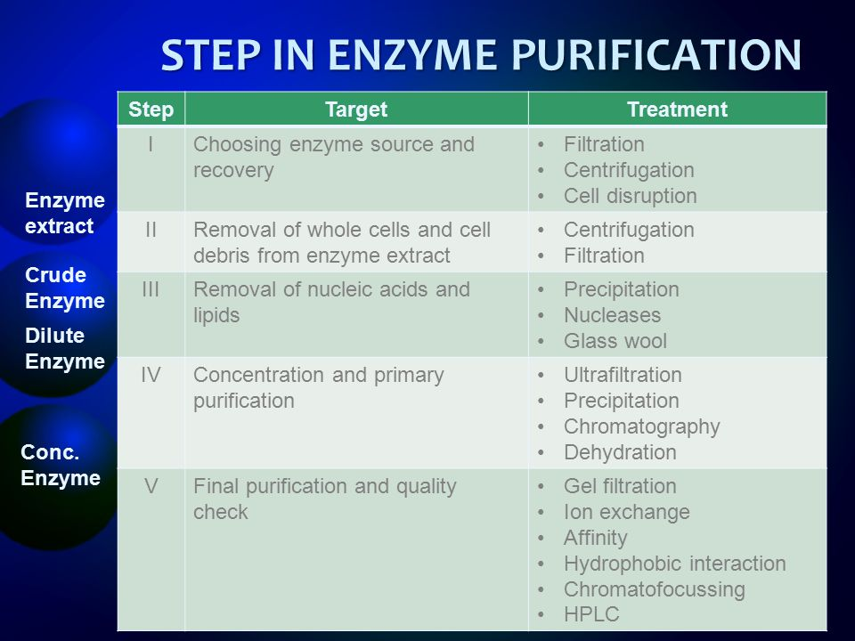 STEP IN ENZYME PURIFICATION