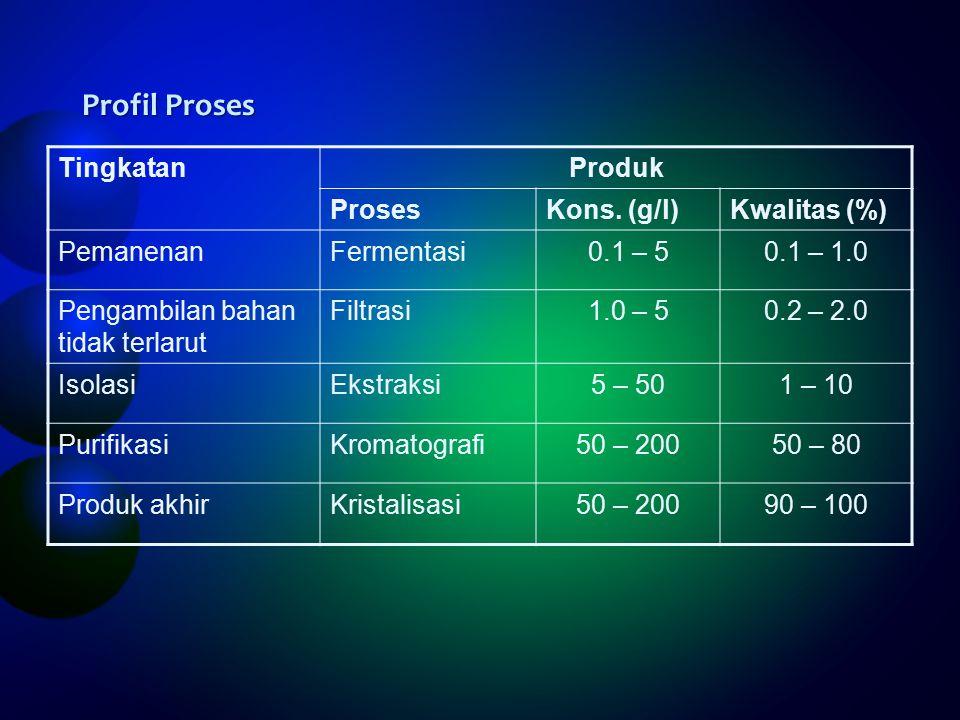 Profil Proses Tingkatan Produk Proses Kons. (g/l) Kwalitas (%)