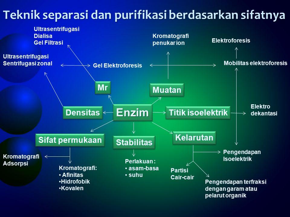 Teknik separasi dan purifikasi berdasarkan sifatnya