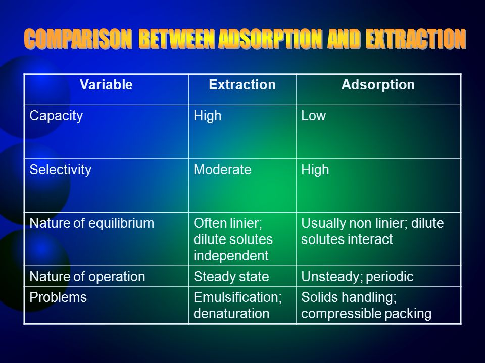 COMPARISON BETWEEN ADSORPTION AND EXTRACTION