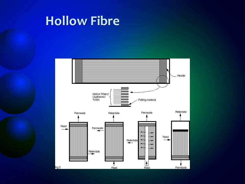 Hollow Fibre