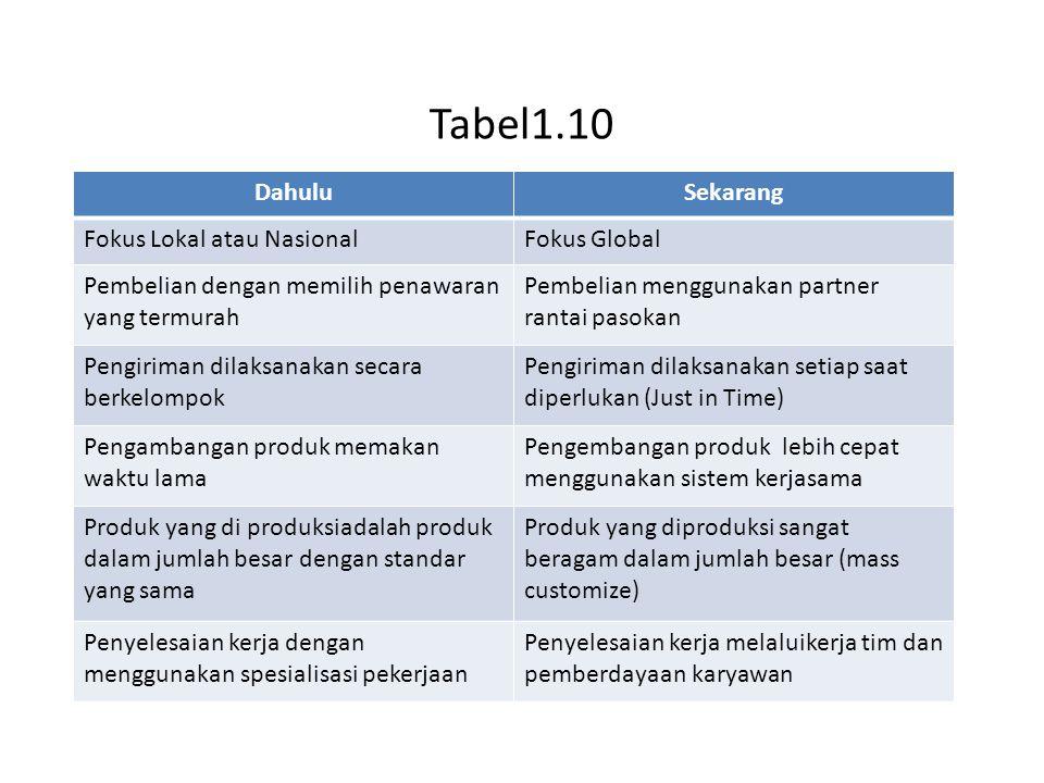 Tabel1.10 Dahulu Sekarang Fokus Lokal atau Nasional Fokus Global