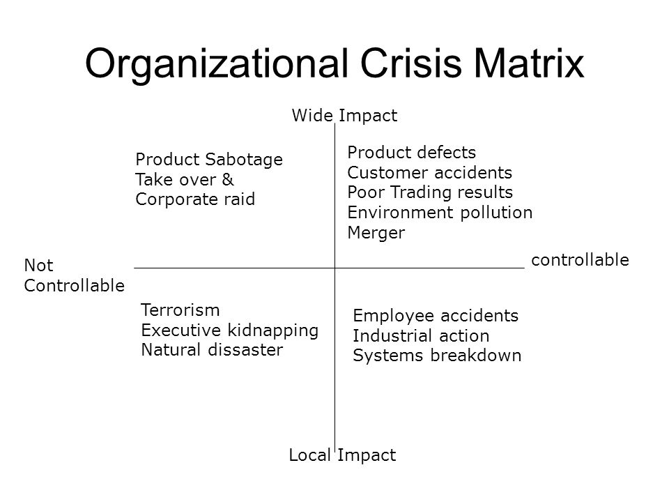 Organizational Crisis Matrix